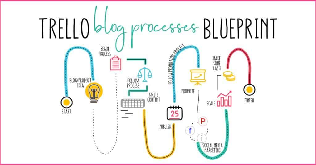 Trello Blog Processes Blueprint Main graphic