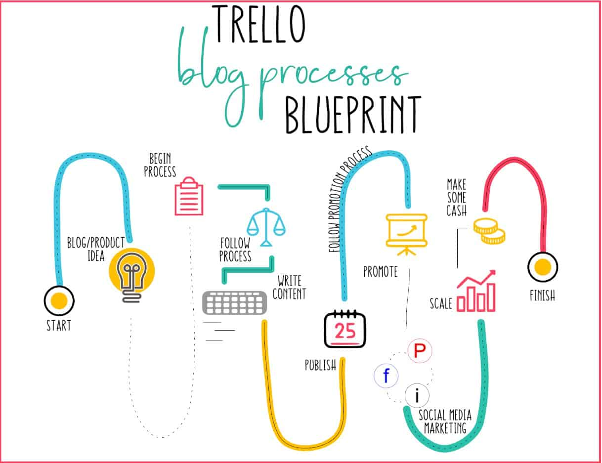 Trello Blog Processes Blueprint infographic